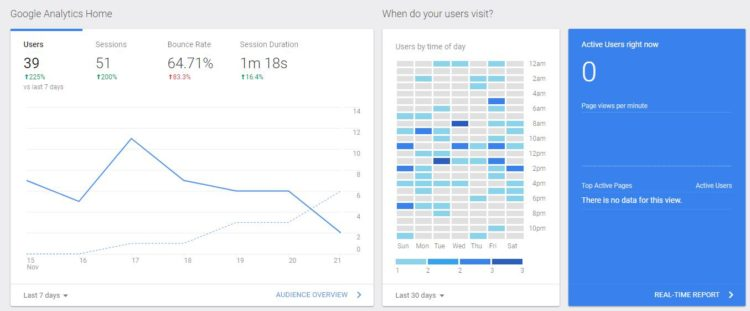 Add google analytics to wordpress and you'll see a dashboard like this one of your site.
