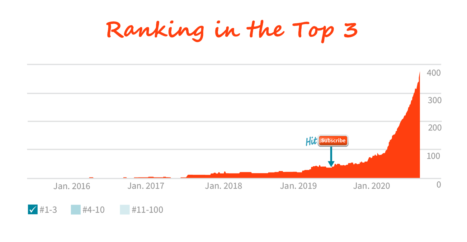 Ranking in the top 3 graph