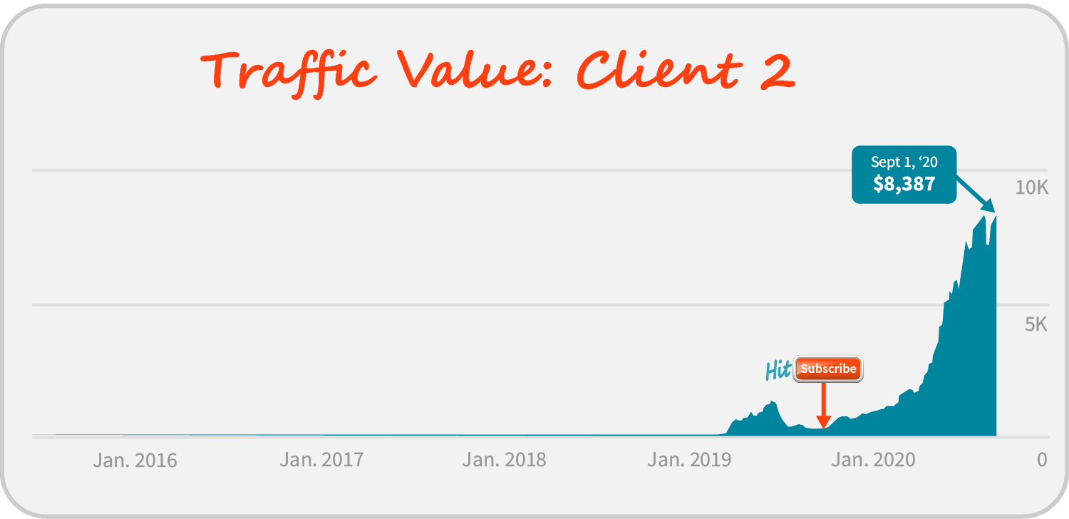 Graph showing traffic value